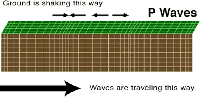 Thale's earthquake theory and P-Waves